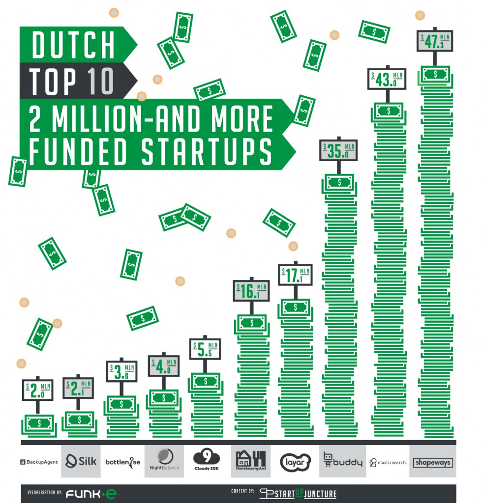 01_top-ten-dutch-startups_b-982x1024